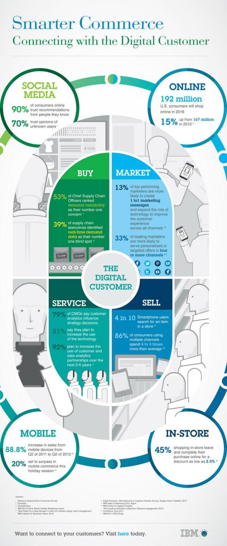 IBM confirma el cambio de tendencia en los hábitos de compra hacia la experiencia online