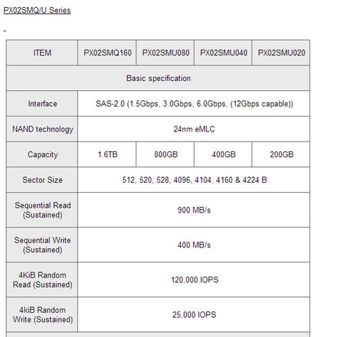 Toshiba PX02SMQU Series