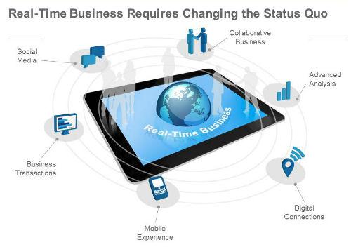 SAP inicia una nueva era en la gestión al hacer posible la empresa en tiempo real