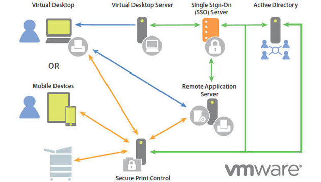 VMware Horizon Suite: gestionando usuarios y no dispositivos