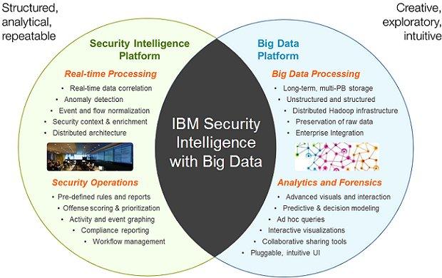 IBM Security Analytics with Big Data: seguridad inteligente y análisis de datos