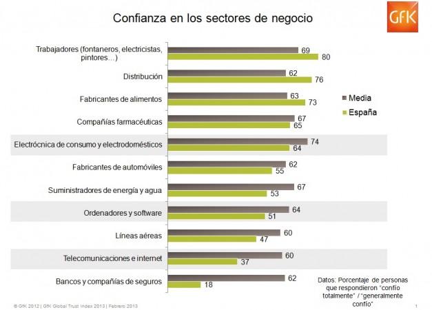 """Las empresas proveedoras de telecomunicaciones e internet, de las que menos """"se fían"""" los españoles"""