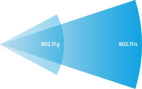 Los elementos básicos de la red WLAN del futuro: el estándar 802.11n