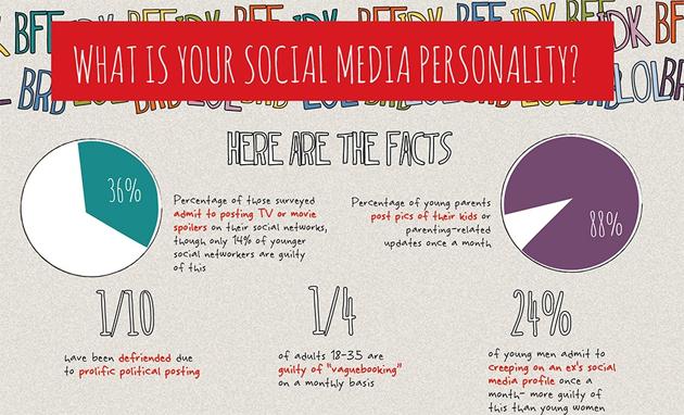 La personalidad de tus empleados según lo que escriben en las redes sociales