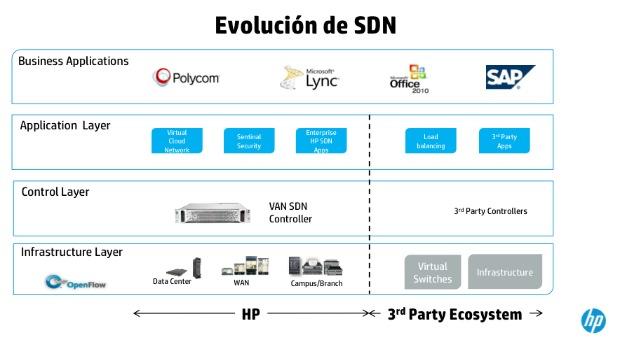 Pedro Martínez de HP Networking nos habla de redes SDN