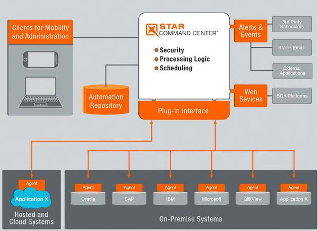 IBM apuesta por su división de análisis de datos con la compra de Star Analytics
