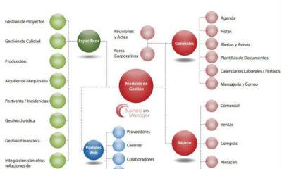 ComuNET lanza al mercado Business Manager, un novedoso ERP-CRM Cloud