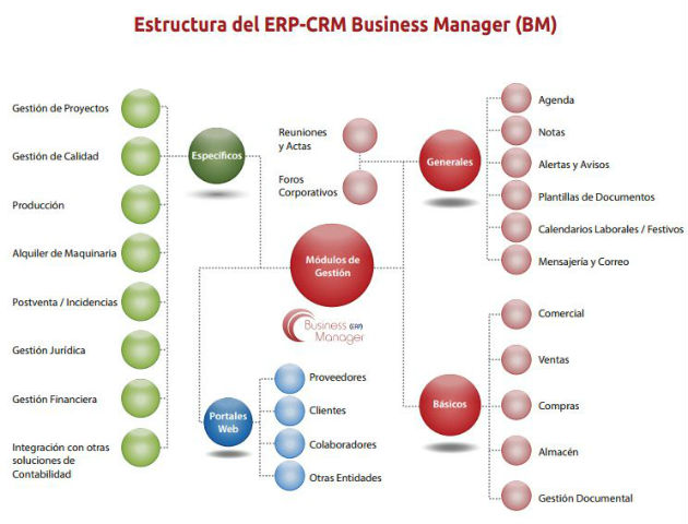 ComuNET lanza al mercado Business Manager, un novedoso ERP-CRM Cloud