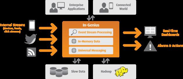 In-Genius, la nueva plataforma escalable para Big Data de Software AG