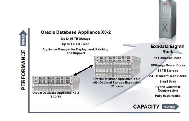 Oracle presenta Oracle Database Appliance X3-2