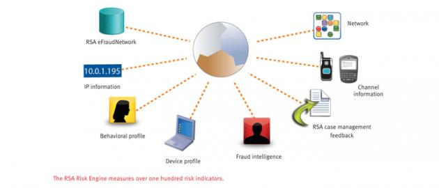 RSA transforma la autenticación corporativa con su análisis de Big Data basado en riesgos