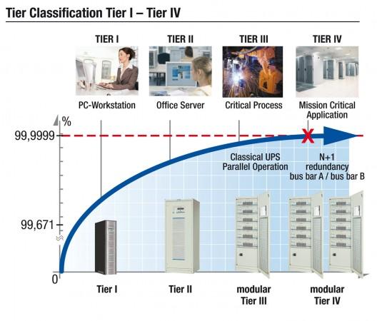 Clasificación Tier