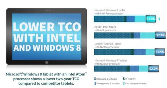 TCO tablet Intel