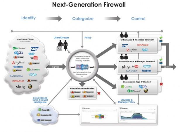 Con Dell SonicWALL SuperMassive 9000, Dell introduce los cortafuegos de próxima generación de rendimiento multi-gigabit en la gran empresa