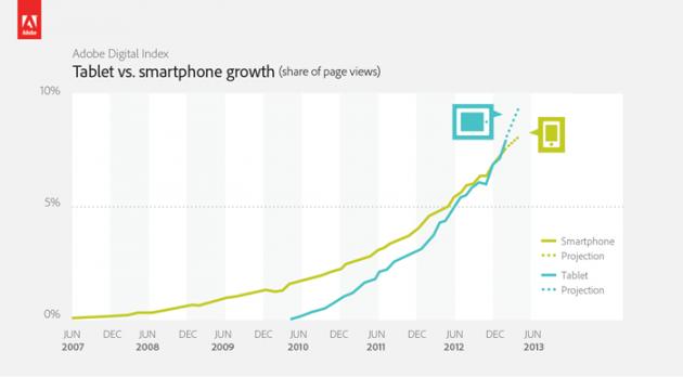 los-tablets-ya-generan-mas-trafico-que-los-smartphones