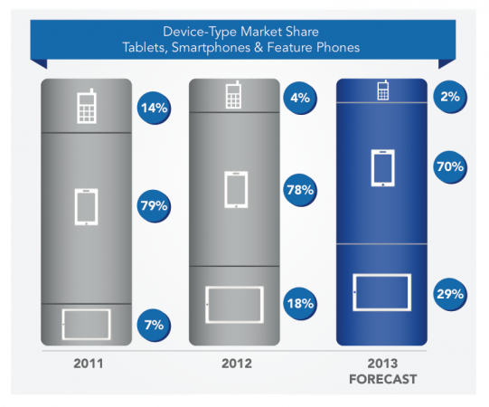 Las tabletas ganan la carrera en el consumo de contenidos
