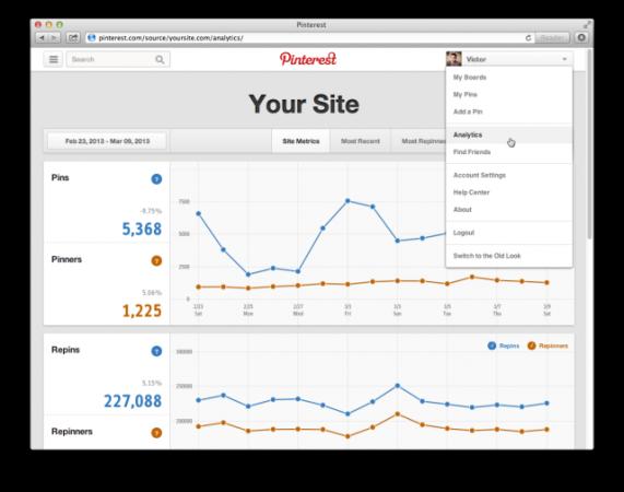 Pinterest ofrece analíticas gratuitas para empresas