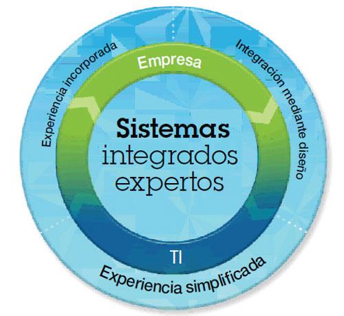 La utilidad de los sistemas integrados expertos