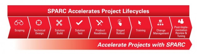 Informe Oracle SPARC: reducir riesgos, rebajar costes e impulsar la innovación