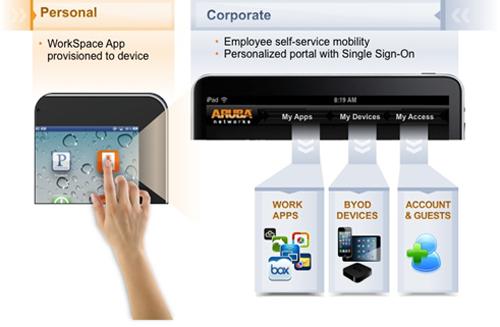 Aruba WorkSpace, nueva aplicación que se incorpora a ClearPass