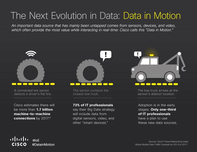 Solo el 28% de las empresas IT está sacando valor estratégico de los datos