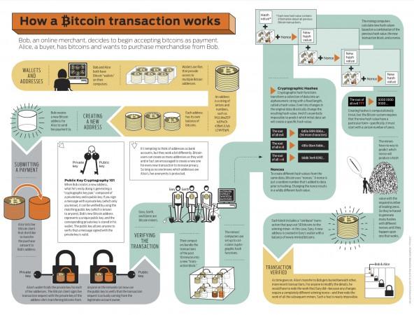 Bitcoin funcionamiento infografía