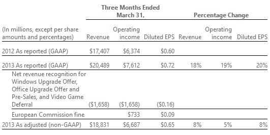 Resultados primer trimestre 2013 Microsoft