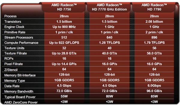 HD 7790 DirectCU II especificaciones y comparativa