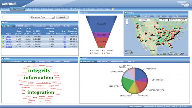 WebFOCUS, la nueva solución de análisis de redes sociales de Information Builders