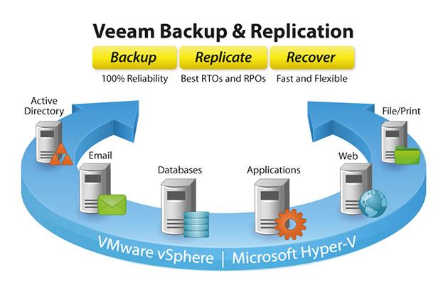 Veeam obtiene dos patentes en Estados Unidos para tecnologías vPower