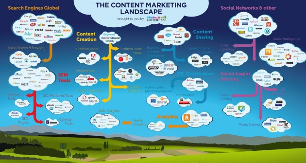 content marketing mapa 630x335El paisaje del Content marketing