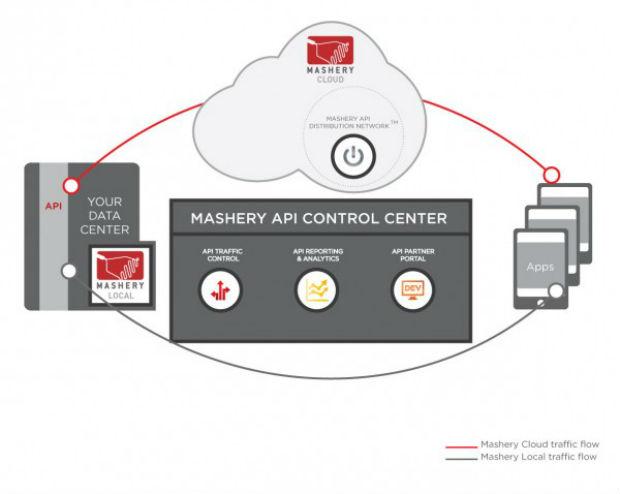 Intel compra Mashery para mejorar en el mercado de los centros de datos