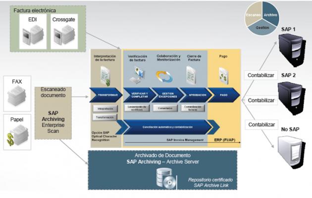 Grupo Egasa reduce en un 80% el coste de gestión de sus facturas con SAP y Tecnocom