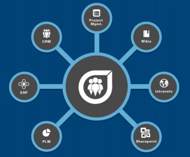 Socialcast de VMware se actualiza para mejorar la comunicación corporativa