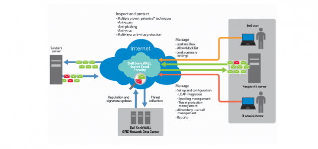 SonicWALL Hosted Email Security 2.0, protege tu correo en la nube
