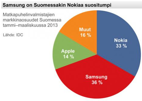 SamsungVSNokia-2