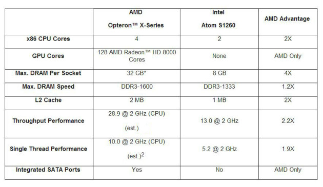 AMD Opteron Serie X vs intel