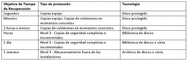 CONSIDERACIONES CLAVE PARA COPIAS DE SEGURIDAD Y RECUPERACIÓN
