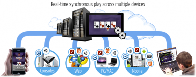 Yahoo! compra la Startup PlayerScale