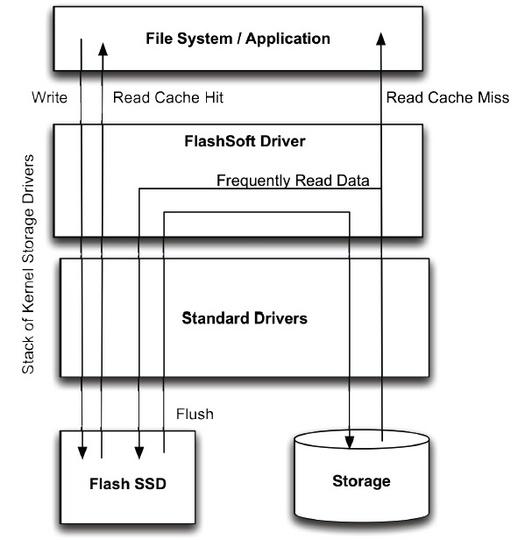 SanDisk colabora con NetApp para ofrecer una solución caché basada en el servidor para aplicaciones empresariales