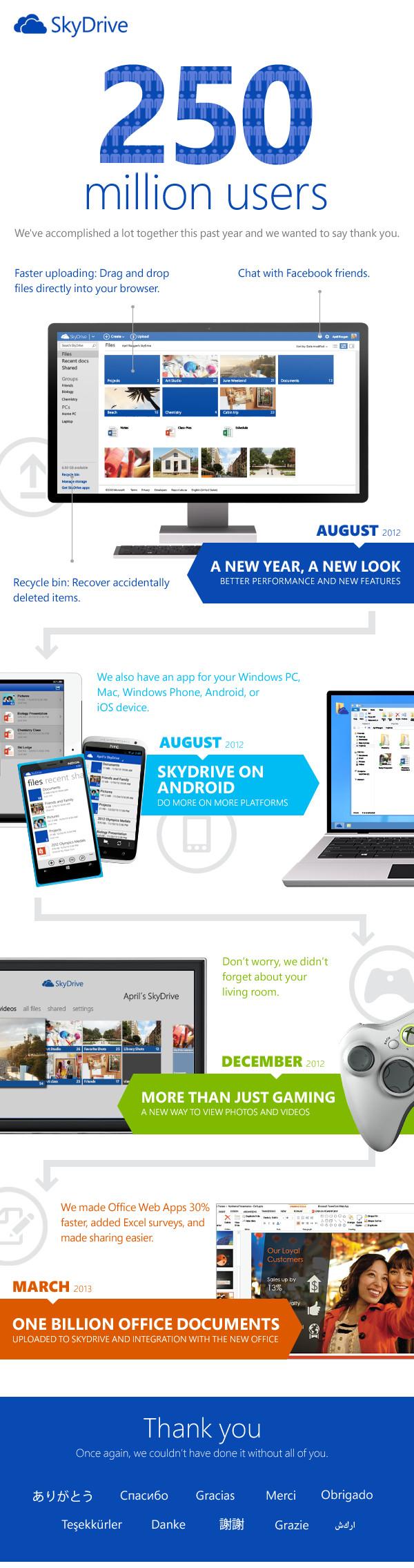 Infografía usuarios skydrive