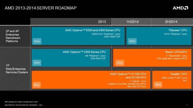 AMD presenta su estrategia y roadmap de servidores