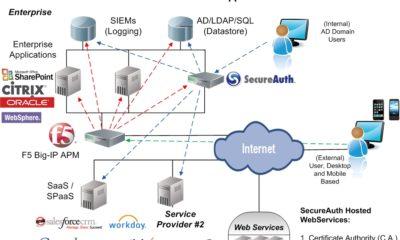 F5 mejora el rendimiento de aplicaciones Web y despliegues Cloud