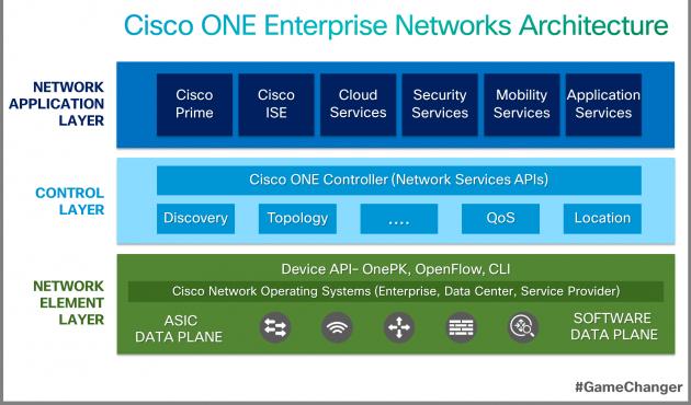 Cisco renueva su plataforma de networking empresarial para impulsar la innovación