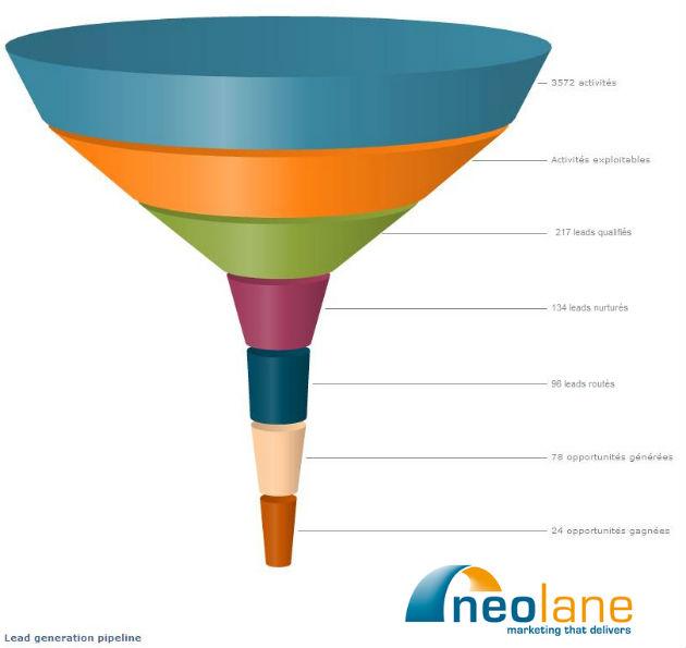 Adobe compra Neolane