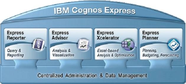 ¿Quieres probar gratis IBM Cognos Express durante 30 días?