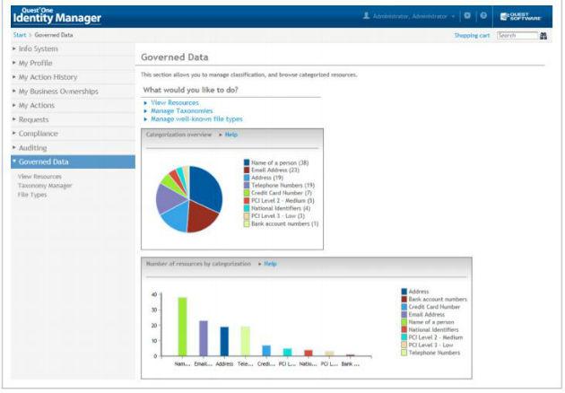 Dell añade análisis de identidades a su solución de gestión de datos