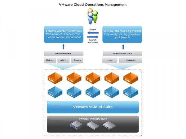 vCenter Log Insight de VMware analiza la información no estructurada