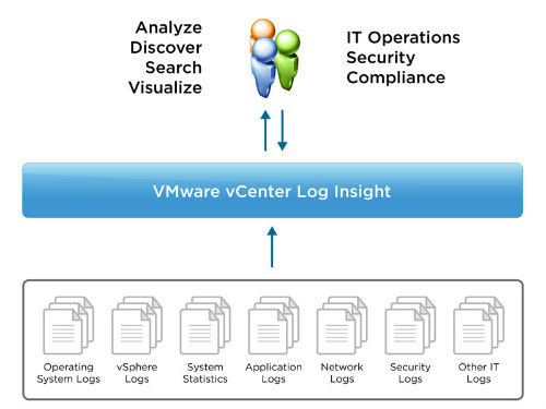 vmware-vcenter-log-insight-functionality