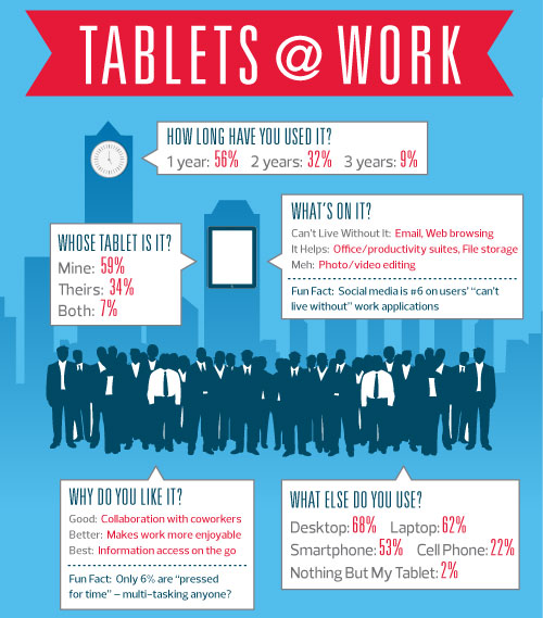 CDW-Tablet-Straw-Poll_Tablets-at-Work_1128121